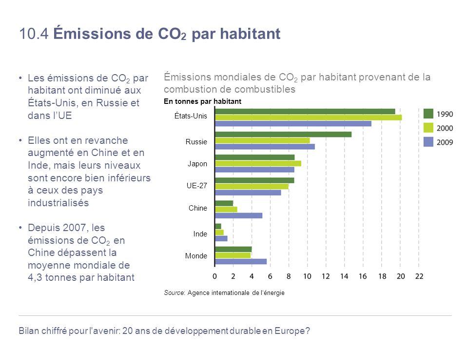 Bilan chiffré pour l'avenir: 20 ans de développement durable en Europe? 10.4 Émissions de CO 2 par habitant Les émissions de CO 2 par habitant ont dim