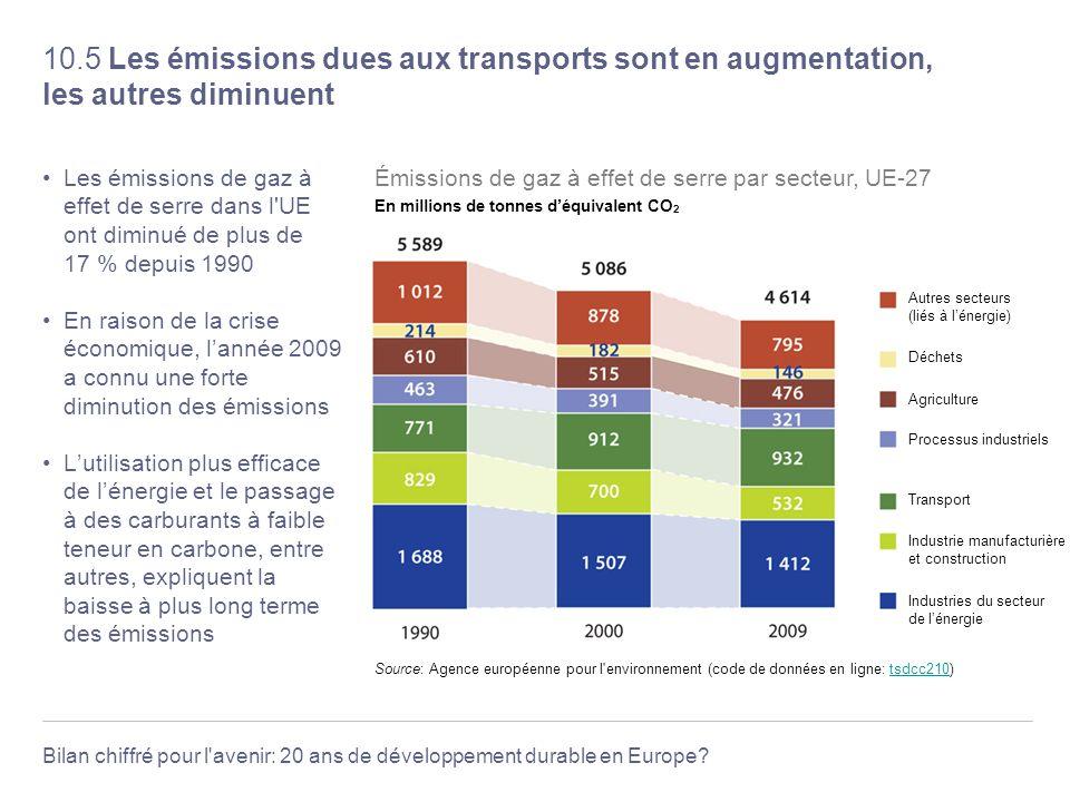Bilan chiffré pour l'avenir: 20 ans de développement durable en Europe? 10.5 Les émissions dues aux transports sont en augmentation, les autres diminu