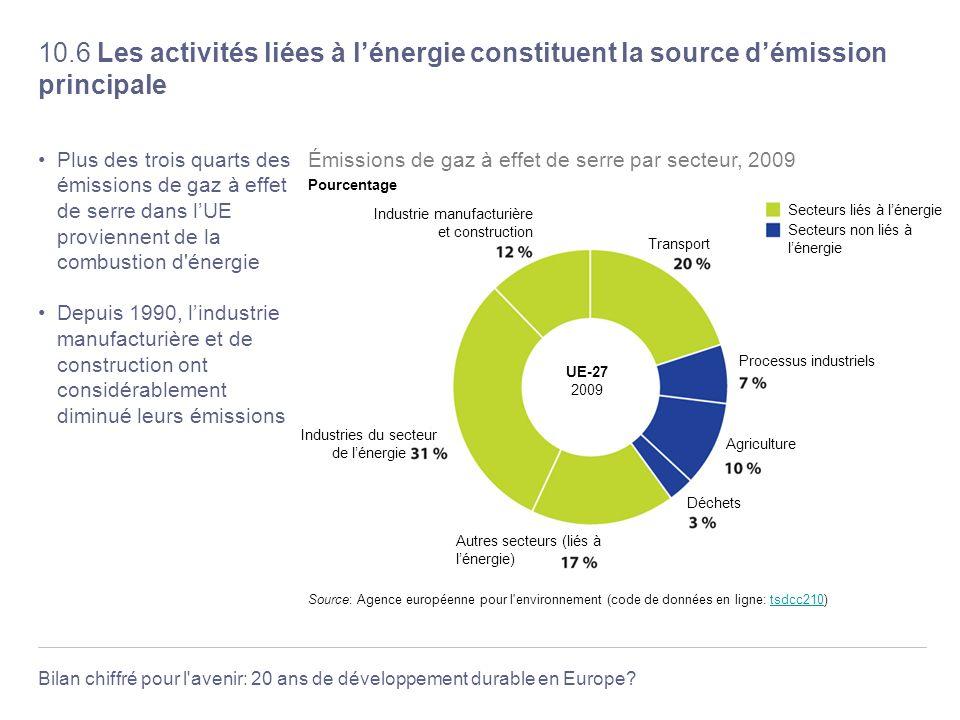 Bilan chiffré pour l'avenir: 20 ans de développement durable en Europe? 10.6 Les activités liées à lénergie constituent la source démission principale