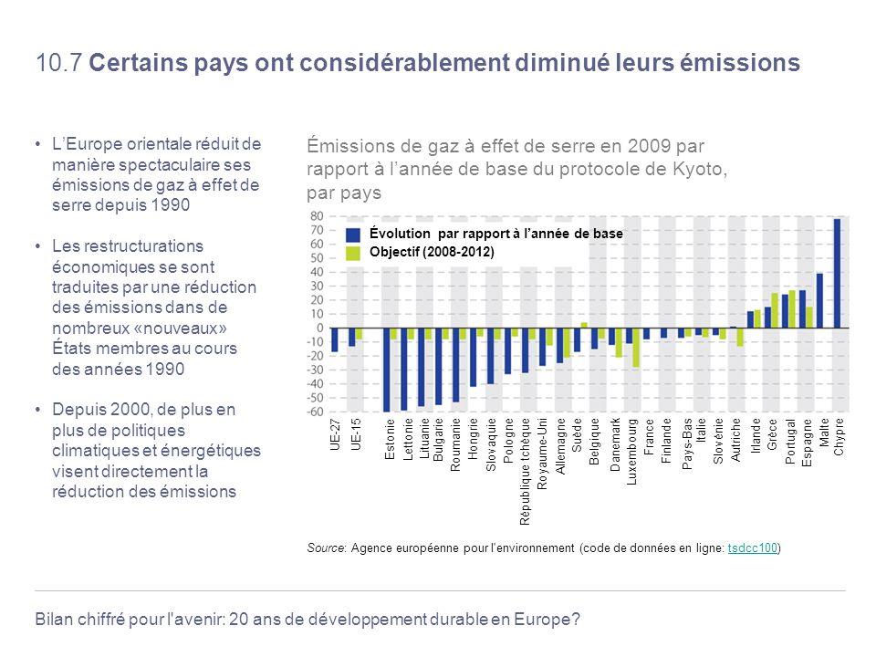Bilan chiffré pour l'avenir: 20 ans de développement durable en Europe? 10.7 Certains pays ont considérablement diminué leurs émissions LEurope orient
