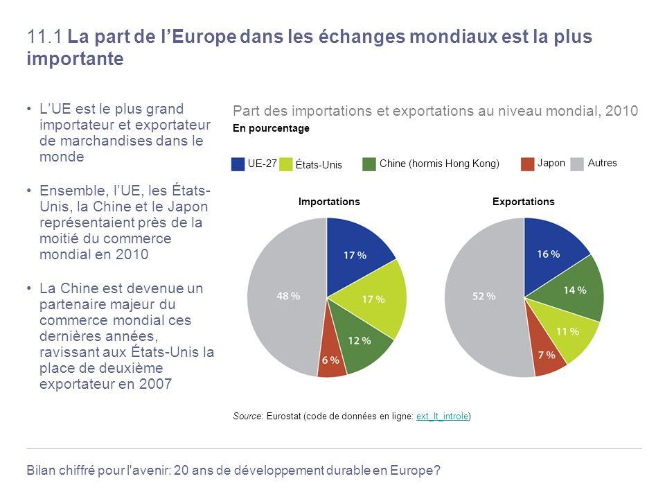 Bilan chiffré pour l'avenir: 20 ans de développement durable en Europe? 11.1 La part de lEurope dans les échanges mondiaux est la plus importante LUE