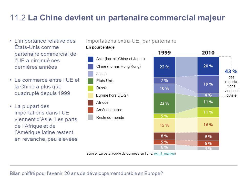 Bilan chiffré pour l'avenir: 20 ans de développement durable en Europe? 11.2 La Chine devient un partenaire commercial majeur Limportance relative des