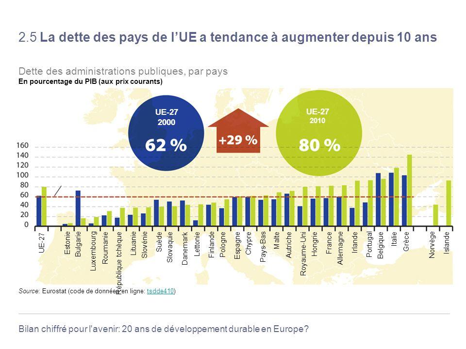 Bilan chiffré pour l'avenir: 20 ans de développement durable en Europe? 2.5 La dette des pays de lUE a tendance à augmenter depuis 10 ans Maastricht T