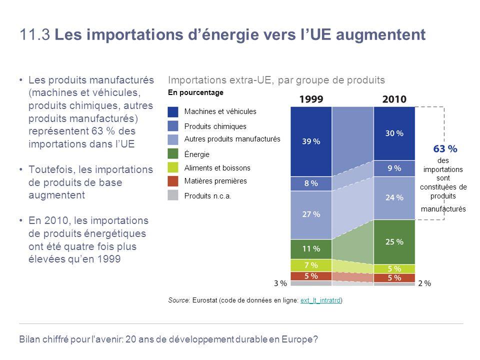 Bilan chiffré pour l'avenir: 20 ans de développement durable en Europe? 11.3 Les importations dénergie vers lUE augmentent Les produits manufacturés (