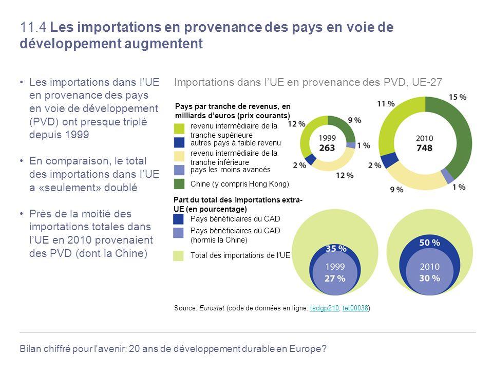 Bilan chiffré pour l'avenir: 20 ans de développement durable en Europe? 11.4 Les importations en provenance des pays en voie de développement augmente