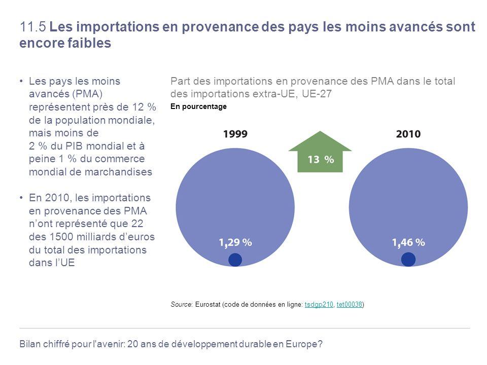 Bilan chiffré pour l'avenir: 20 ans de développement durable en Europe? 11.5 Les importations en provenance des pays les moins avancés sont encore fai