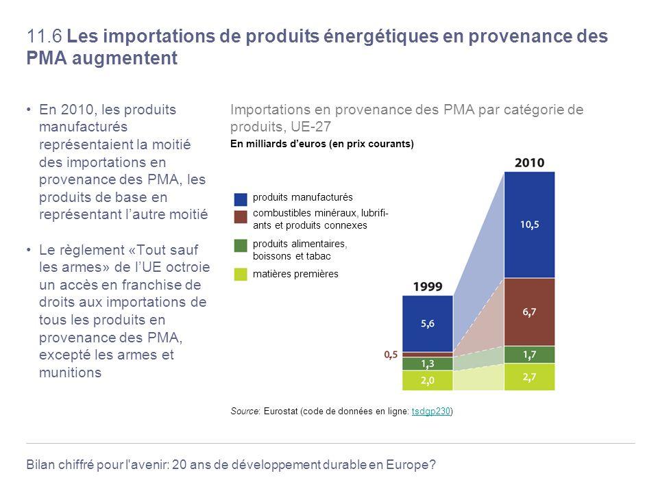 Bilan chiffré pour l'avenir: 20 ans de développement durable en Europe? 11.6 Les importations de produits énergétiques en provenance des PMA augmenten