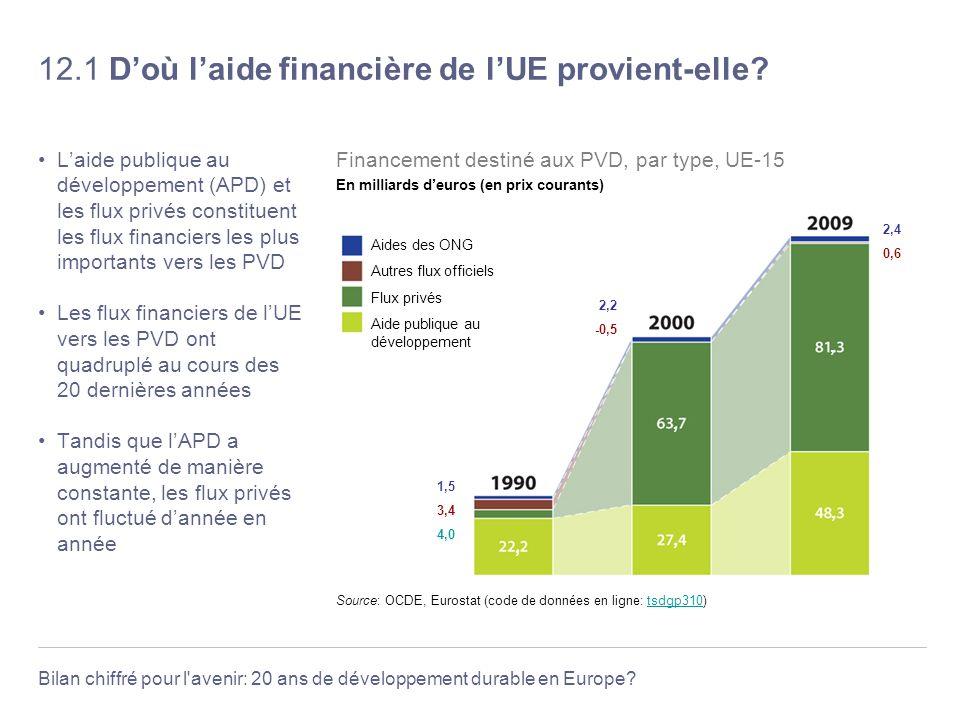 Bilan chiffré pour l'avenir: 20 ans de développement durable en Europe? 12.1 Doù laide financière de lUE provient-elle? Laide publique au développemen