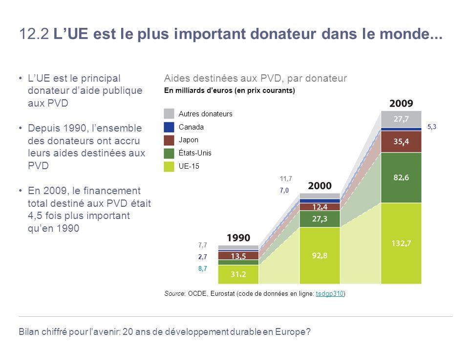 Bilan chiffré pour l'avenir: 20 ans de développement durable en Europe? 12.2 LUE est le plus important donateur dans le monde... LUE est le principal