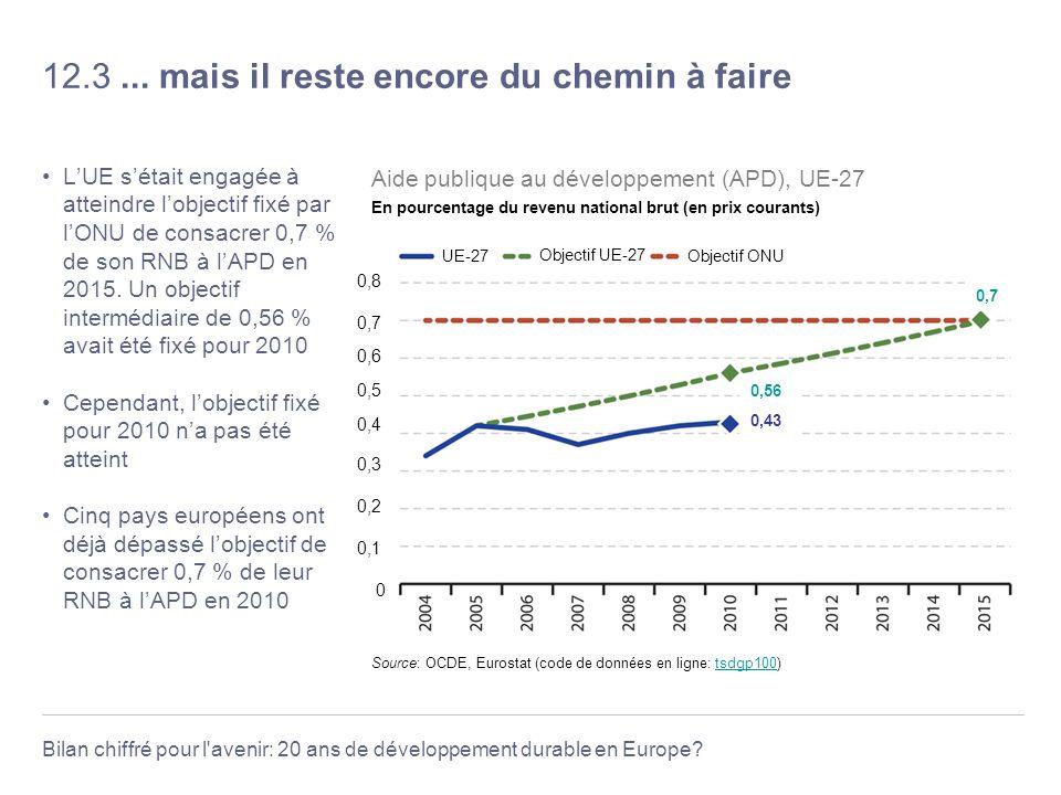 Bilan chiffré pour l'avenir: 20 ans de développement durable en Europe? 12.3... mais il reste encore du chemin à faire LUE sétait engagée à atteindre