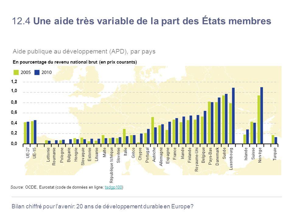 Bilan chiffré pour l'avenir: 20 ans de développement durable en Europe? 12.4 Une aide très variable de la part des États membres Source: OCDE, Eurosta