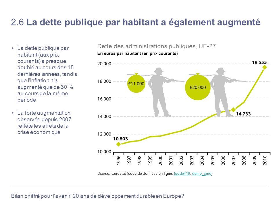 Bilan chiffré pour l'avenir: 20 ans de développement durable en Europe? 2.6 La dette publique par habitant a également augmenté La dette publique par
