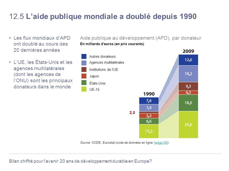 Bilan chiffré pour l'avenir: 20 ans de développement durable en Europe? 12.5 Laide publique mondiale a doublé depuis 1990 Les flux mondiaux dAPD ont d