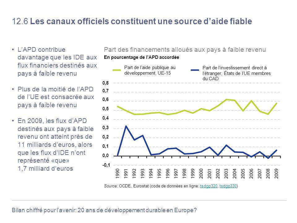 Bilan chiffré pour l'avenir: 20 ans de développement durable en Europe? 12.6 Les canaux officiels constituent une source daide fiable LAPD contribue d
