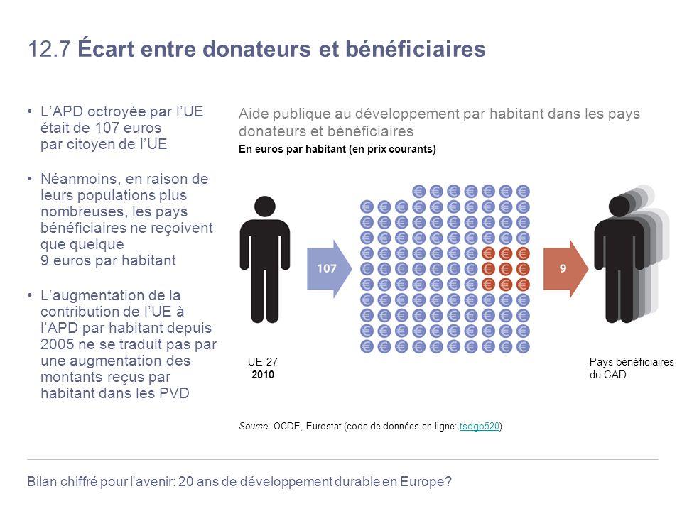 Bilan chiffré pour l'avenir: 20 ans de développement durable en Europe? 12.7 Écart entre donateurs et bénéficiaires LAPD octroyée par lUE était de 107