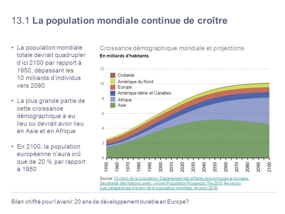 Bilan chiffré pour l'avenir: 20 ans de développement durable en Europe? 13.1 La population mondiale continue de croître La population mondiale totale