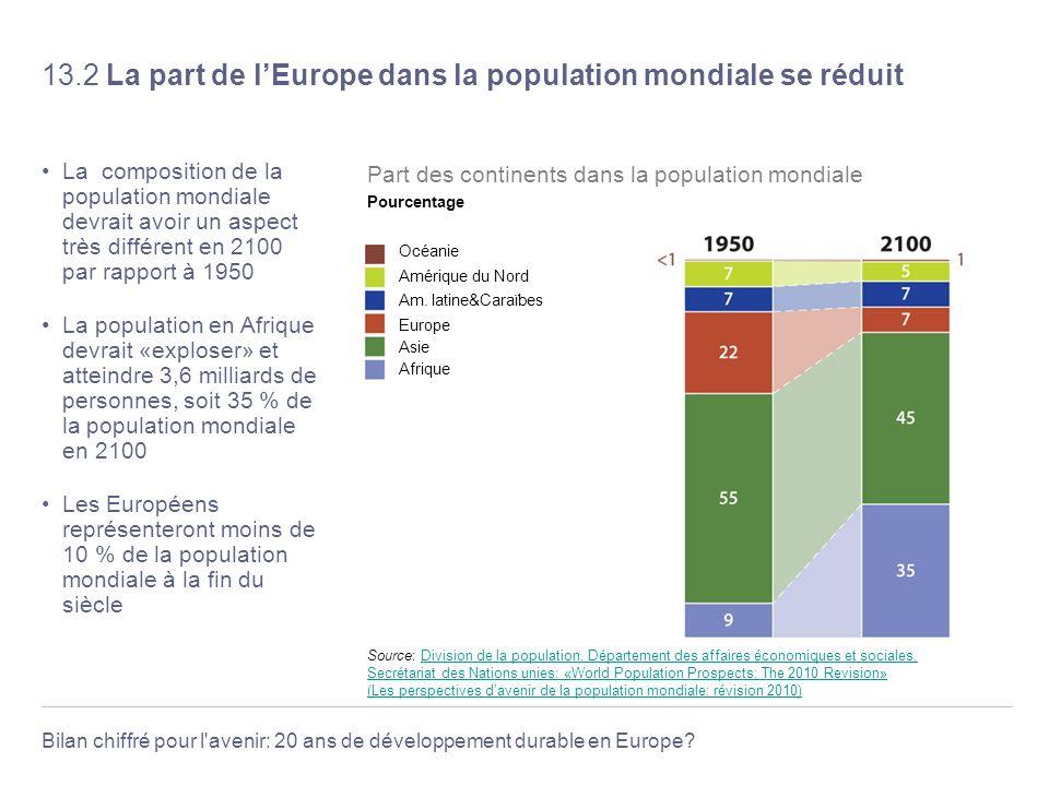 Bilan chiffré pour l'avenir: 20 ans de développement durable en Europe? 13.2 La part de lEurope dans la population mondiale se réduit La composition d