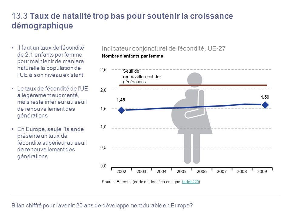 Bilan chiffré pour l'avenir: 20 ans de développement durable en Europe? 13.3 Taux de natalité trop bas pour soutenir la croissance démographique Il fa