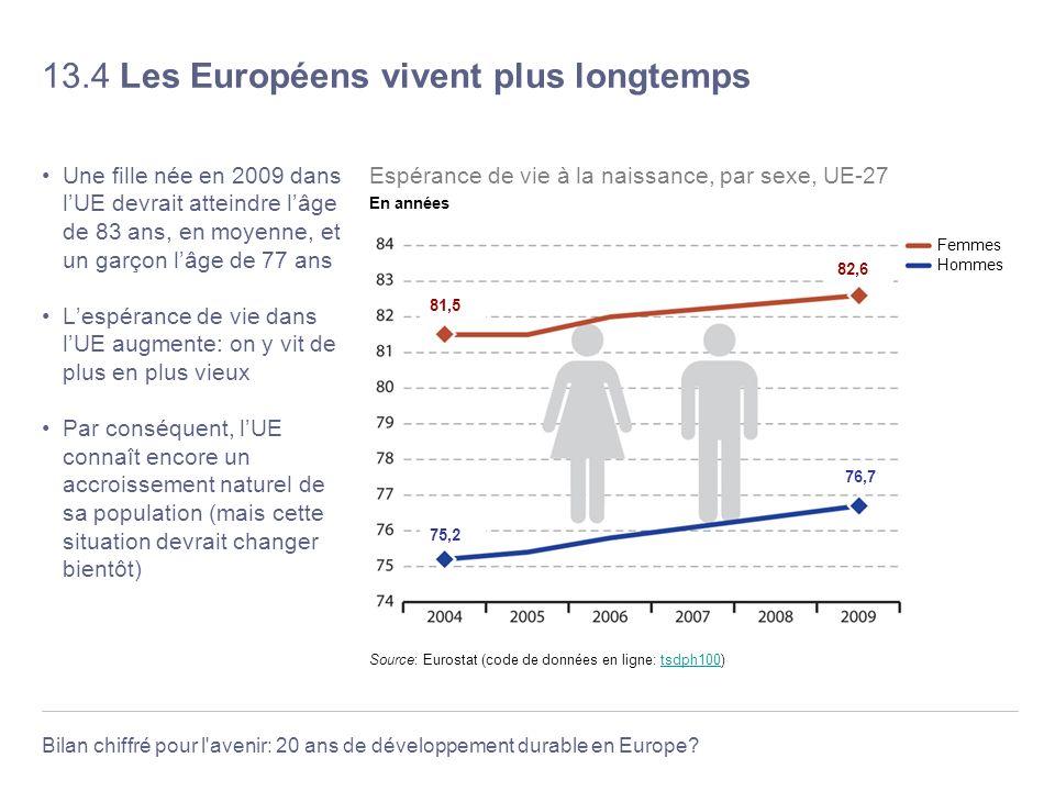 Bilan chiffré pour l'avenir: 20 ans de développement durable en Europe? 13.4 Les Européens vivent plus longtemps Une fille née en 2009 dans lUE devrai