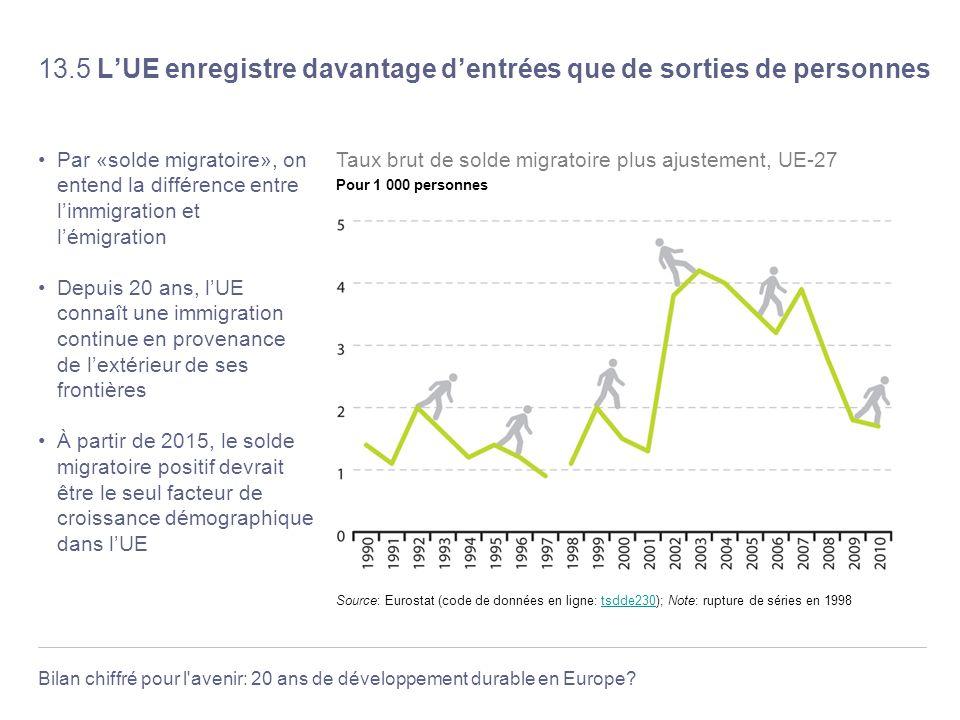 Bilan chiffré pour l'avenir: 20 ans de développement durable en Europe? 13.5 LUE enregistre davantage dentrées que de sorties de personnes Par «solde