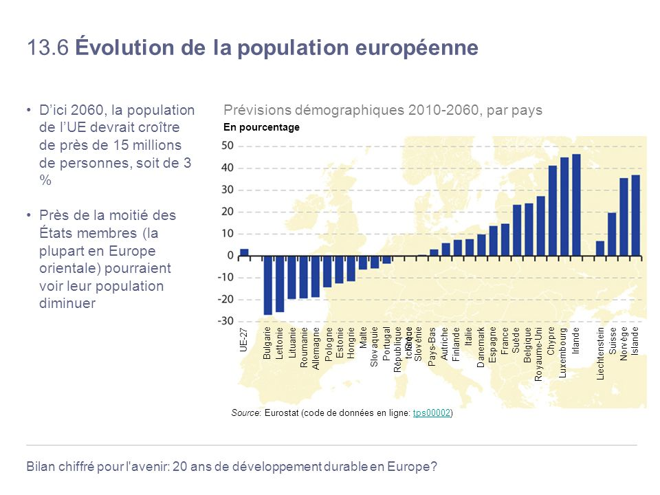 Bilan chiffré pour l'avenir: 20 ans de développement durable en Europe? 13.6 Évolution de la population européenne Dici 2060, la population de lUE dev