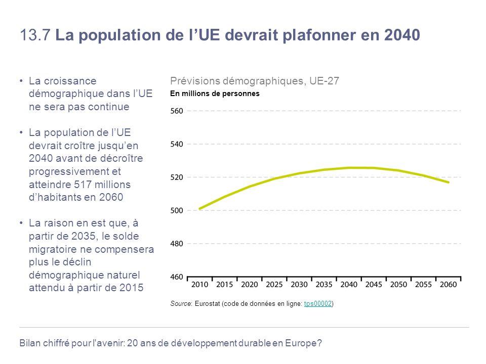 Bilan chiffré pour l'avenir: 20 ans de développement durable en Europe? 13.7 La population de lUE devrait plafonner en 2040 La croissance démographiqu