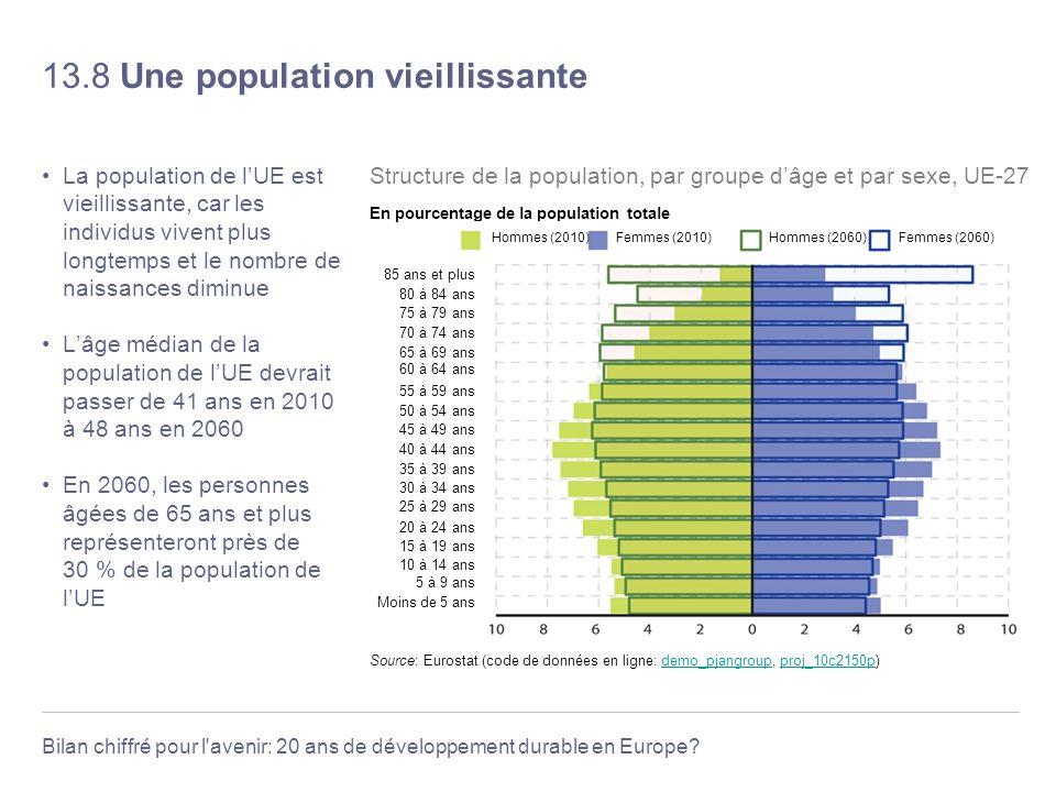 Bilan chiffré pour l'avenir: 20 ans de développement durable en Europe? 13.8 Une population vieillissante La population de lUE est vieillissante, car