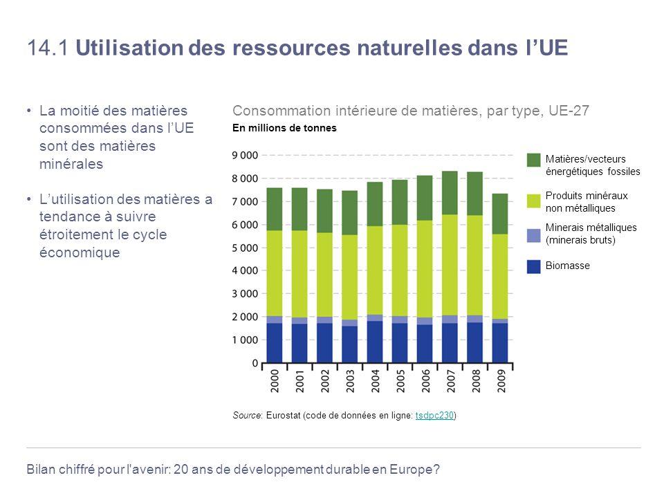 Bilan chiffré pour l'avenir: 20 ans de développement durable en Europe? 14.1 Utilisation des ressources naturelles dans lUE La moitié des matières con