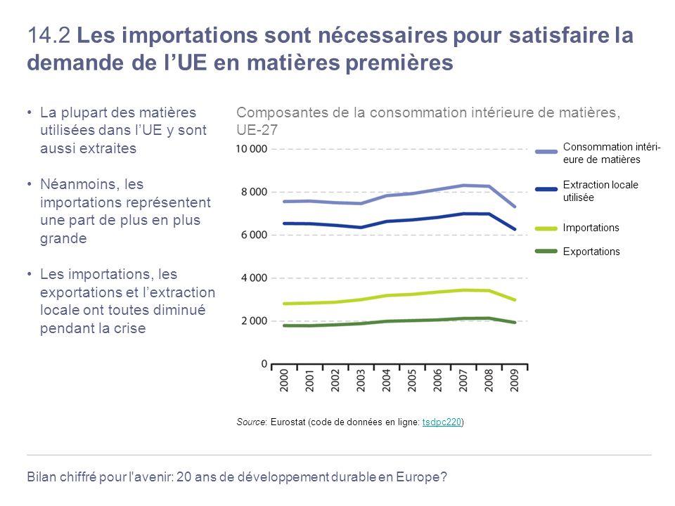 Bilan chiffré pour l'avenir: 20 ans de développement durable en Europe? 14.2 Les importations sont nécessaires pour satisfaire la demande de lUE en ma