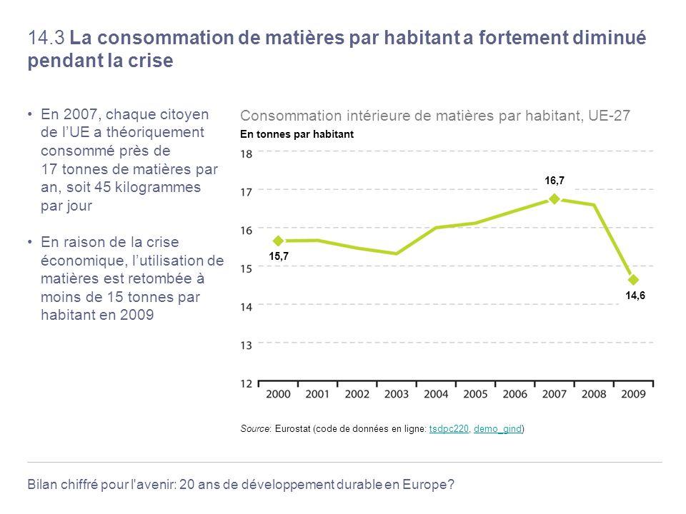 Bilan chiffré pour l'avenir: 20 ans de développement durable en Europe? 14.3 La consommation de matières par habitant a fortement diminué pendant la c