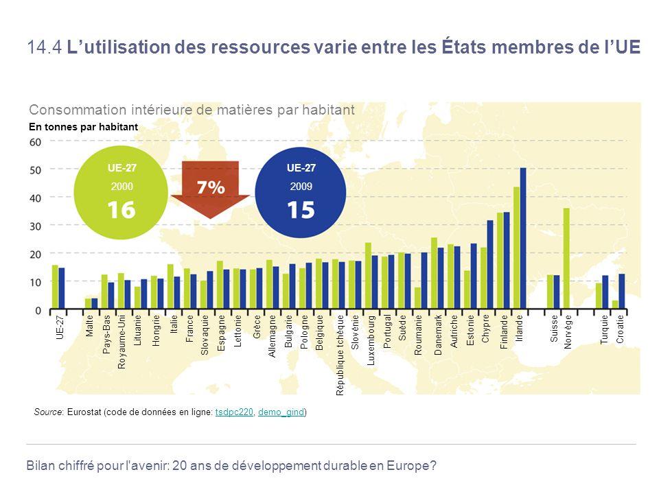 Bilan chiffré pour l'avenir: 20 ans de développement durable en Europe? 14.4 Lutilisation des ressources varie entre les États membres de lUE Source: