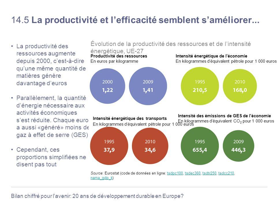 Bilan chiffré pour l'avenir: 20 ans de développement durable en Europe? 14.5 La productivité et lefficacité semblent saméliorer... La productivité des