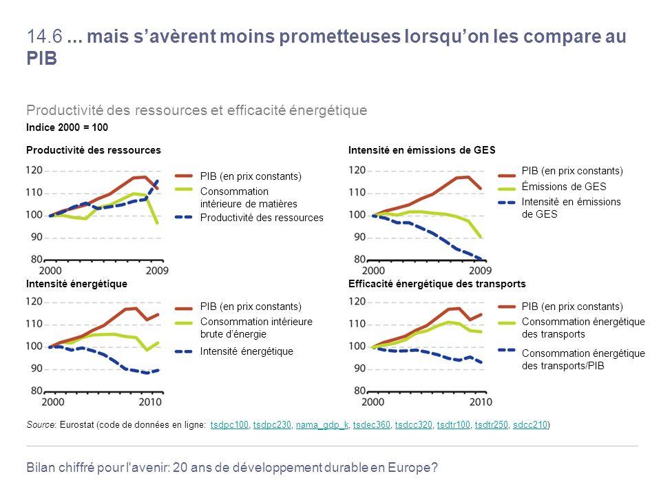 Bilan chiffré pour l'avenir: 20 ans de développement durable en Europe? 14.6... mais savèrent moins prometteuses lorsquon les compare au PIB Source: E