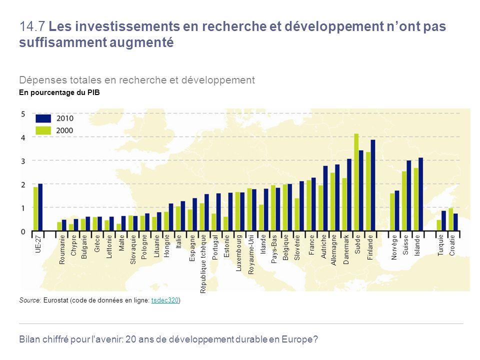 Bilan chiffré pour l'avenir: 20 ans de développement durable en Europe? 14.7 Les investissements en recherche et développement nont pas suffisamment a