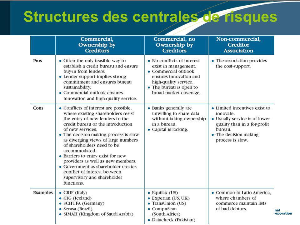 Structures des centrales de risques