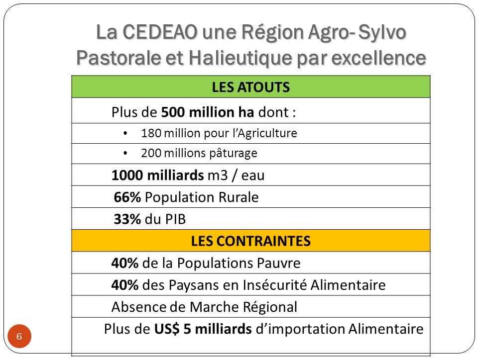 La CEDEAO une Région Agro- Sylvo Pastorale et Halieutique par excellence LES ATOUTS Plus de 500 million ha dont : 180 million pour lAgriculture 200 mi