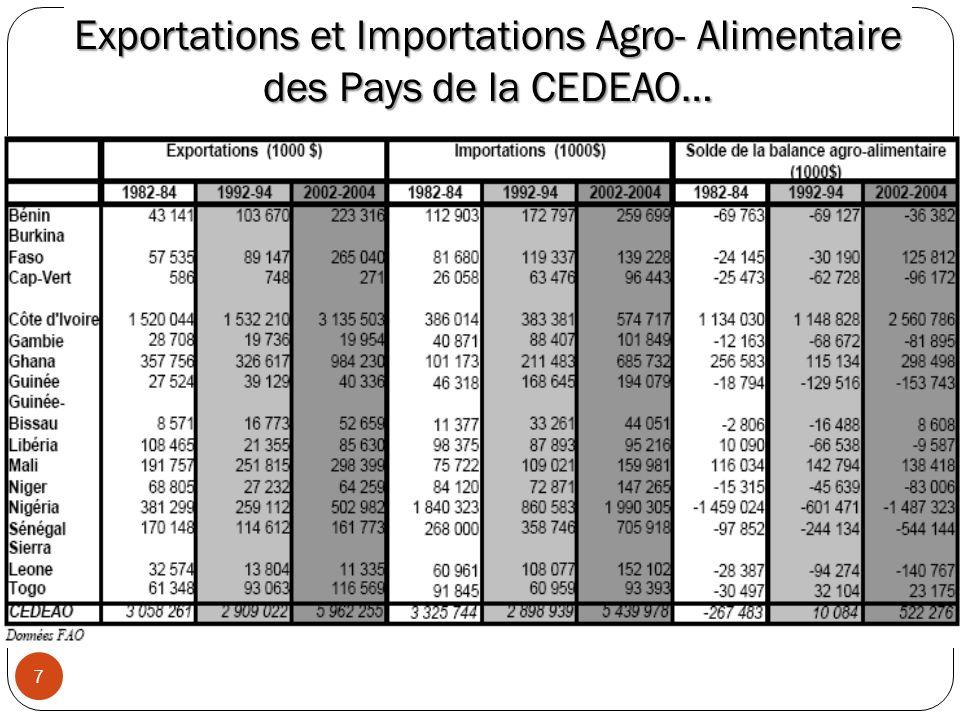 Exportations et Importations Agro- Alimentaire des Pays de la CEDEAO… 7