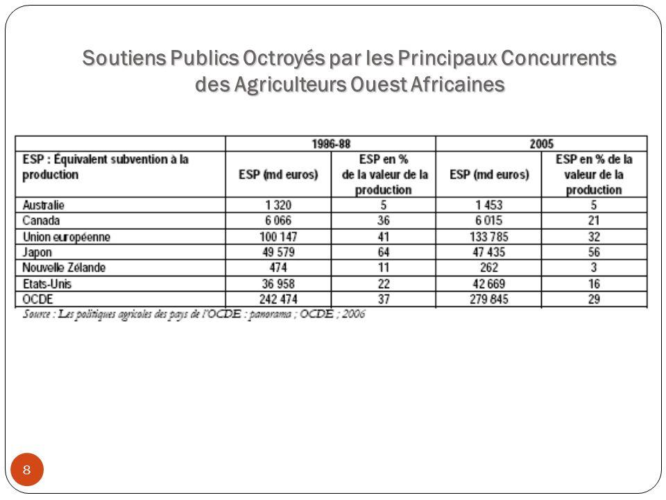 Soutiens Publics Octroyés par les Principaux Concurrents des Agriculteurs Ouest Africaines 8