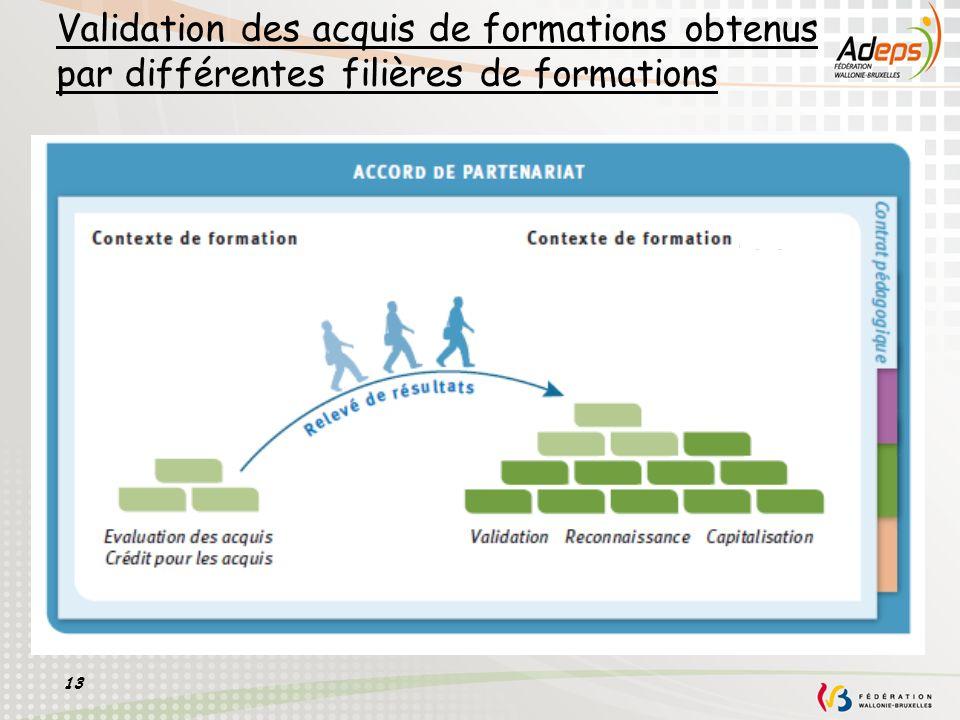 13 Validation des acquis de formations obtenus par différentes filières de formations
