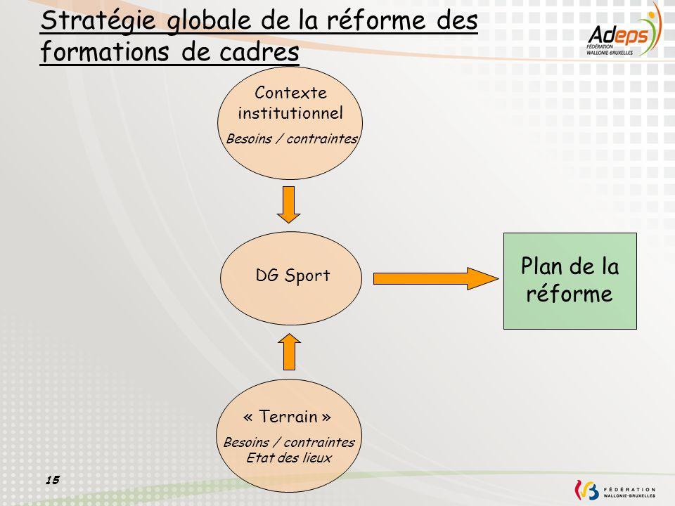 15 Stratégie globale de la réforme des formations de cadres DG Sport Plan de la réforme Contexte institutionnel Besoins / contraintes « Terrain » Beso