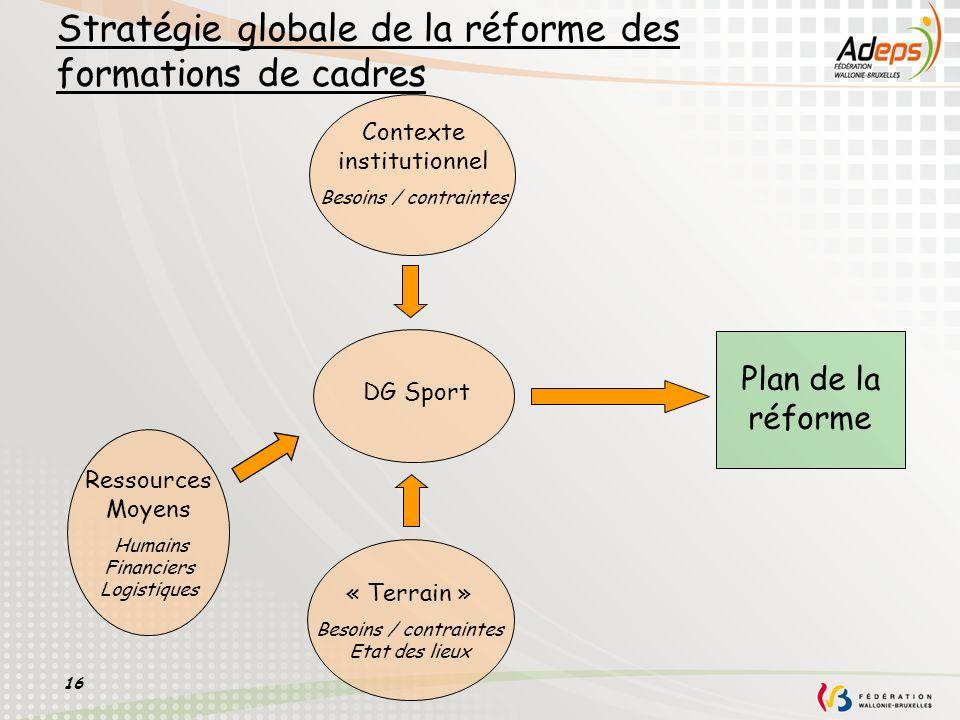 16 Stratégie globale de la réforme des formations de cadres DG Sport Plan de la réforme Contexte institutionnel Besoins / contraintes « Terrain » Beso