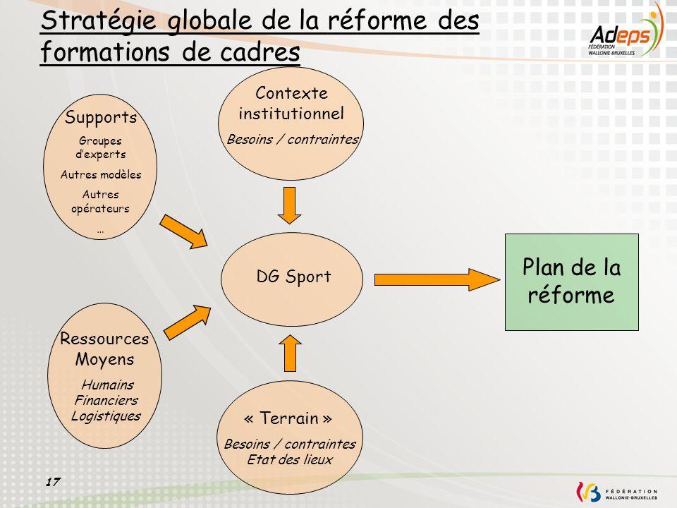17 Stratégie globale de la réforme des formations de cadres DG Sport Plan de la réforme Contexte institutionnel Besoins / contraintes « Terrain » Beso