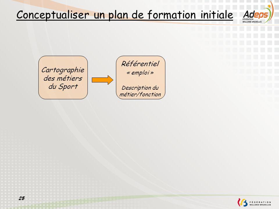25 Conceptualiser un plan de formation initiale Référentiel « emploi » Description du métier/fonction Cartographie des métiers du Sport