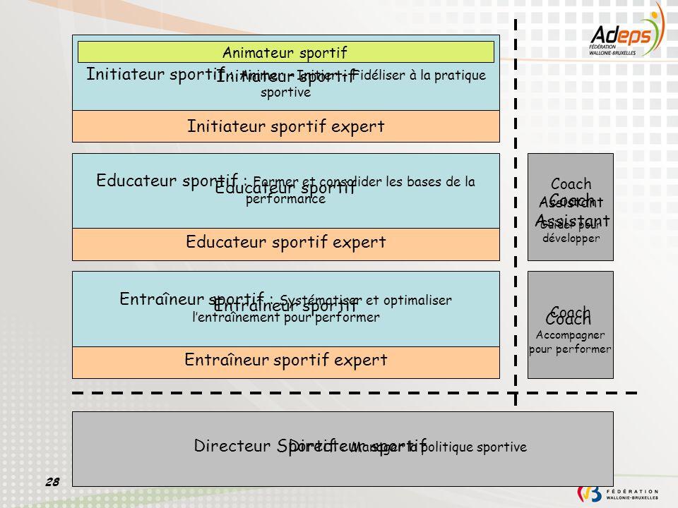 28 Initiateur sportif : Animer – Initier – Fidéliser à la pratique sportive Animateur sportif Initiateur sportif expert Initiateur sportif Educateur s