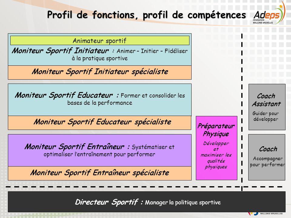 29 Moniteur Sportif Initiateur : Animer – Initier – Fidéliser à la pratique sportive Animateur sportif Moniteur Sportif Initiateur spécialiste Moniteu