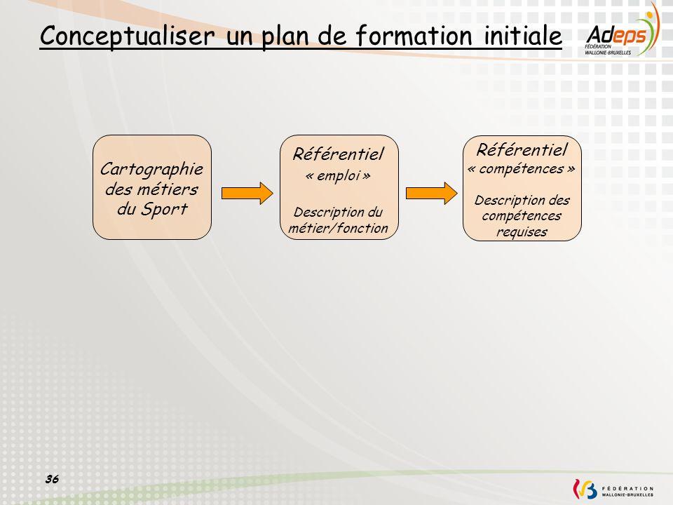 36 Conceptualiser un plan de formation initiale Référentiel « emploi » Description du métier/fonction Référentiel « compétences » Description des comp