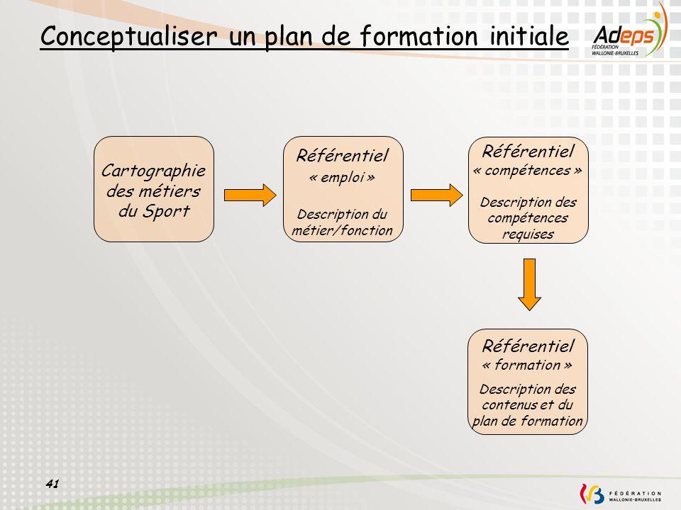 41 Conceptualiser un plan de formation initiale Référentiel « emploi » Description du métier/fonction Référentiel « compétences » Description des comp