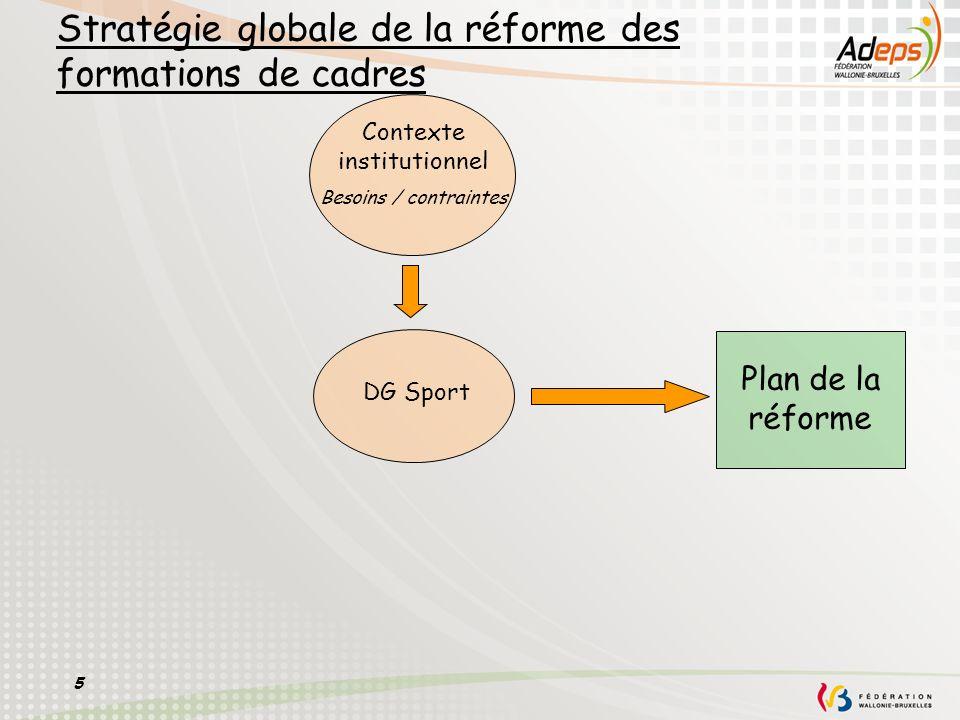 5 Stratégie globale de la réforme des formations de cadres DG Sport Plan de la réforme Contexte institutionnel Besoins / contraintes
