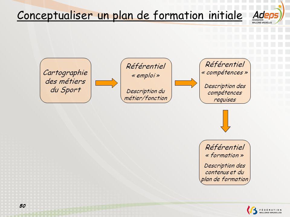 50 Conceptualiser un plan de formation initiale Référentiel « emploi » Description du métier/fonction Référentiel « compétences » Description des comp