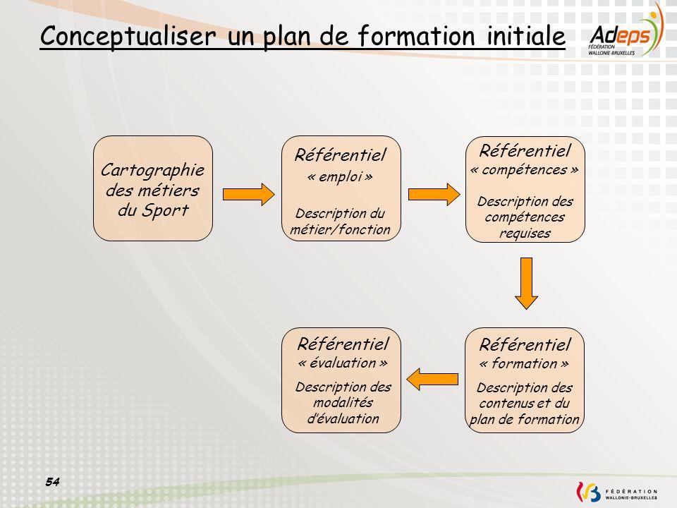 54 Conceptualiser un plan de formation initiale Référentiel « emploi » Description du métier/fonction Référentiel « compétences » Description des comp